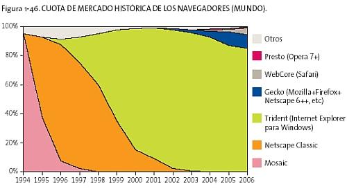 Evolució històrica de navegadors