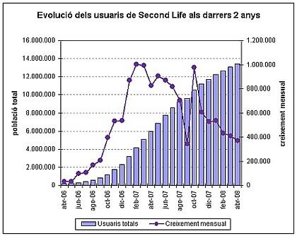 evolució usuaris second life