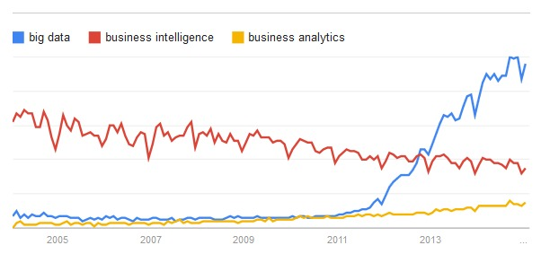 Comparativa a Google Trends (2004-2014)